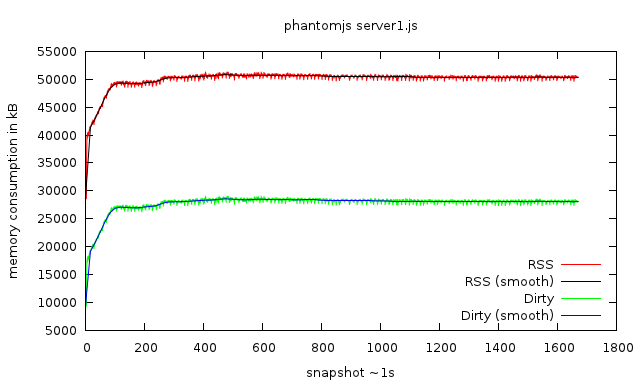 memory consumption of PhantomJS